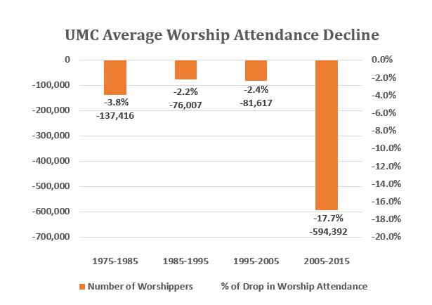 Worship Attendance
